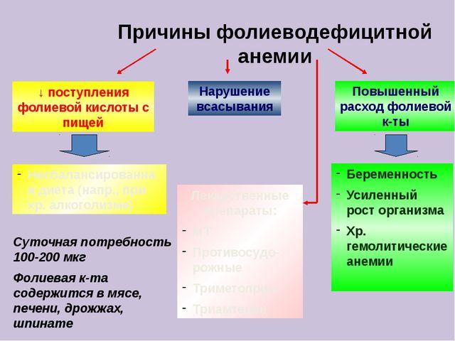 ↓ поступления фолиевой кислоты с пищей Несбалансированная диета (напр., при х...