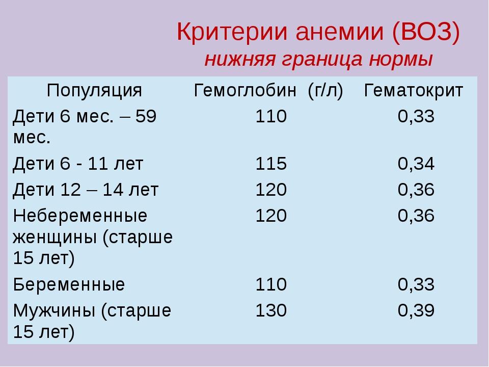 Критерии анемии (ВОЗ) нижняя граница нормы Популяция Гемоглобин(г/л) Гематокр...