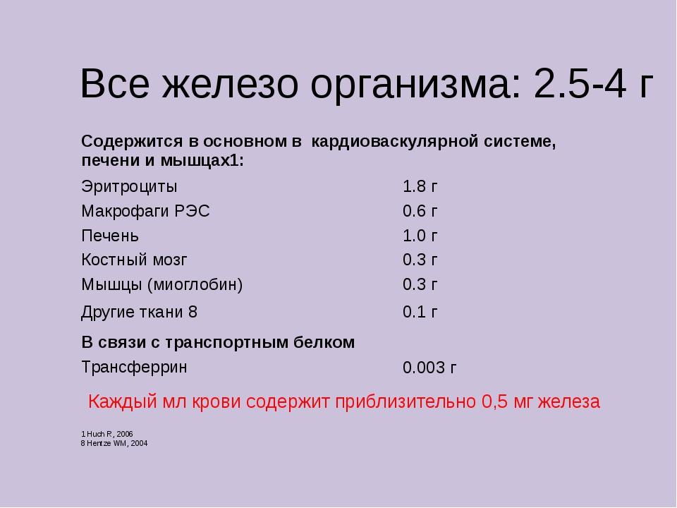 Все железо организма: 2.5-4 г Каждый мл крови содержит приблизительно 0,5 мг...