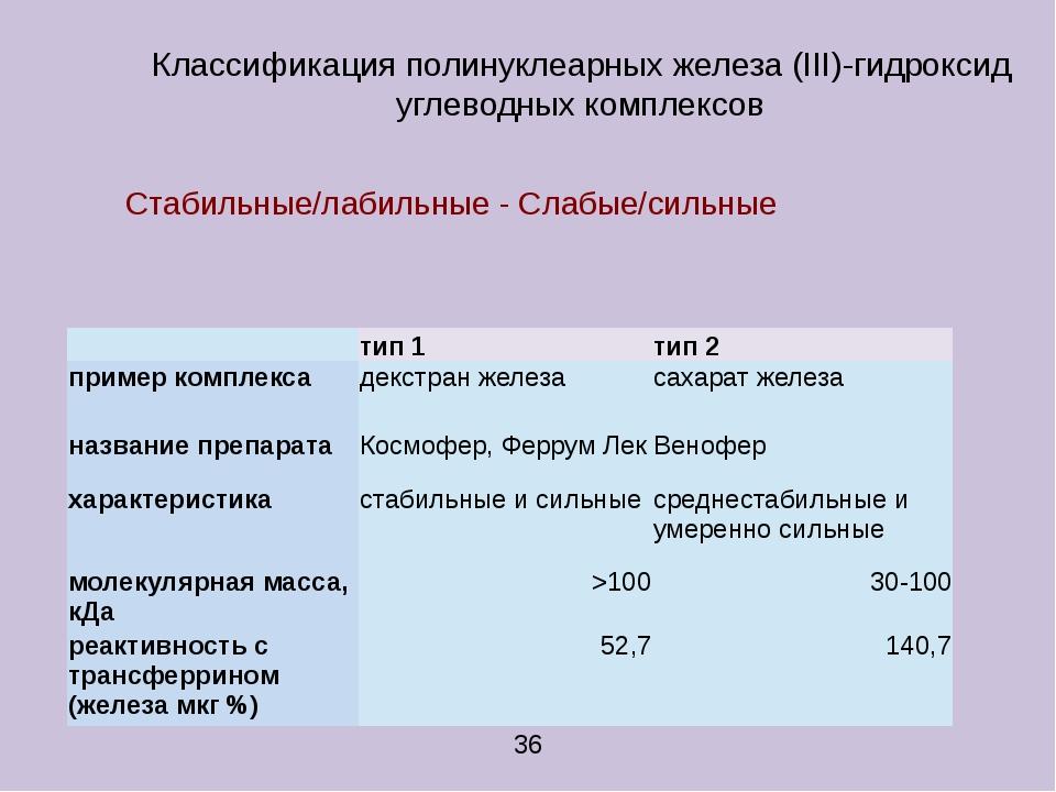 Классификация полинуклеарных железа (III)-гидроксид углеводных комплексов Ста...