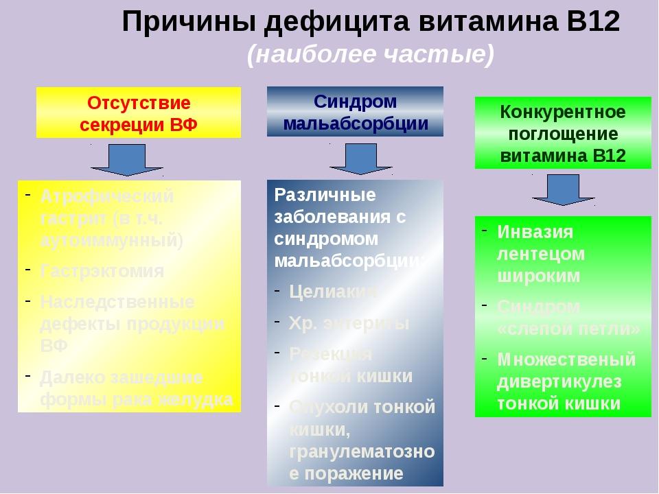 Причины дефицита витамина В12 (наиболее частые) Отсутствие секреции ВФ Атрофи...