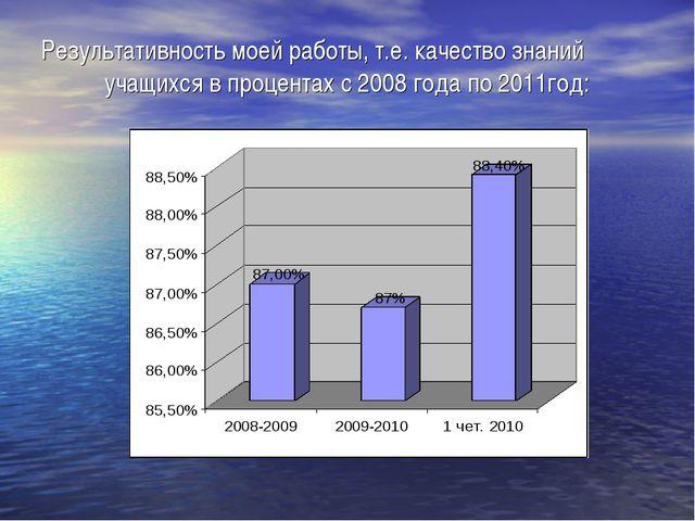 Результативность моей работы, т.е. качество знаний учащихся в процентах с 200...