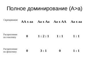 Полное доминирование (А>а) Скрещивание  АА х аа Аа х Аа Аа х АА Аа х аа Р