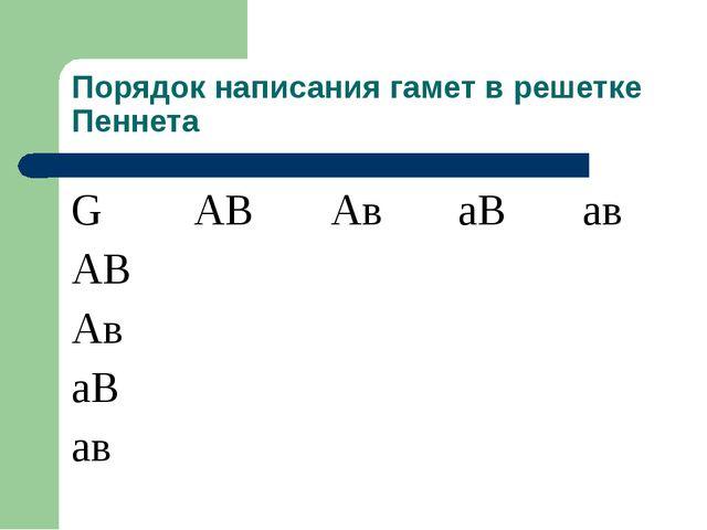 Порядок написания гамет в решетке Пеннета GАВАваВав АВ Ав аВ...