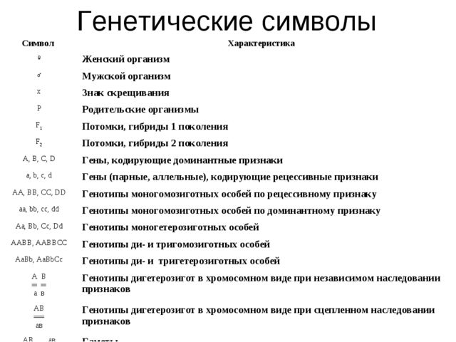 Генетические символы Символ Характеристика ♀Женский организм ♂Мужской орга...