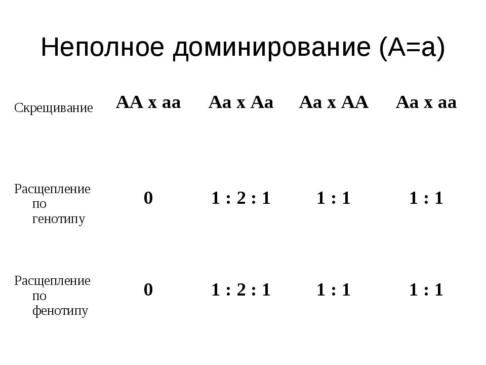 Неполное доминирование (А=а) Скрещивание  АА х аа Аа х Аа Аа х АА Аа х аа...