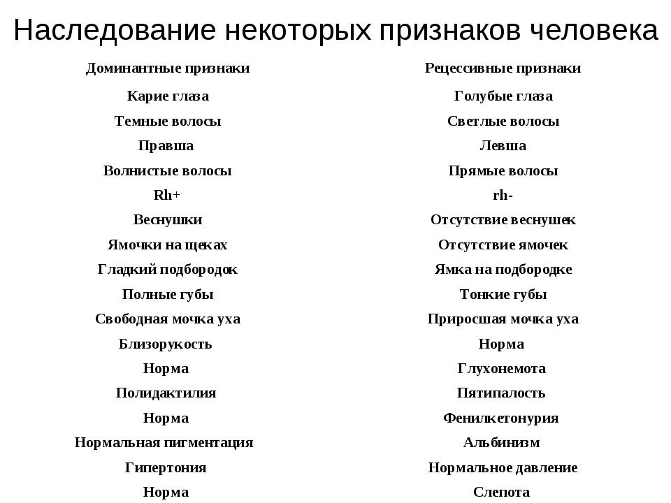 Наследование некоторых признаков человека Доминантные признакиРецессивные пр...
