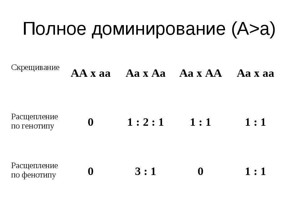 Полное доминирование (А>а) Скрещивание  АА х аа Аа х Аа Аа х АА Аа х аа Р...