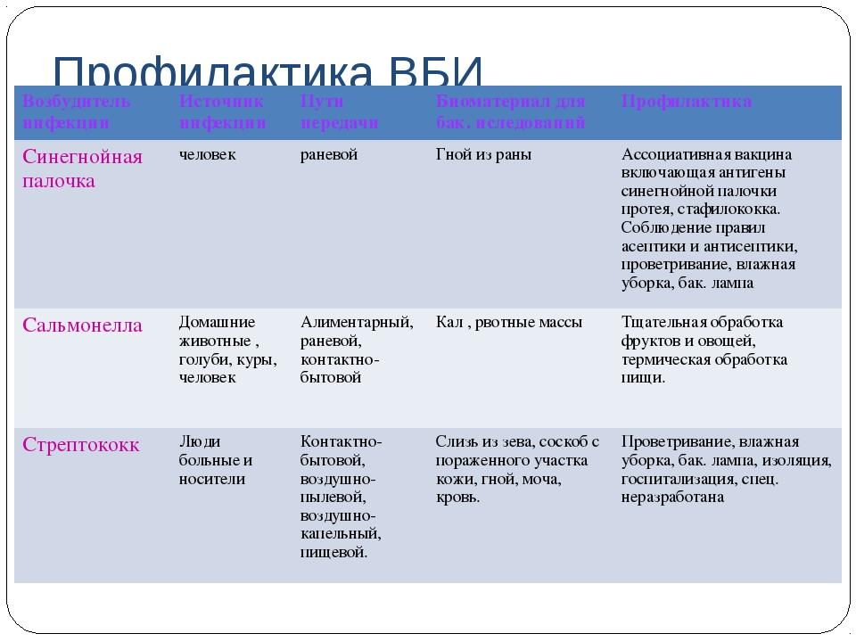 Профилактика ВБИ Возбудитель инфекцииИсточник инфекцииПути передачиБиомате...