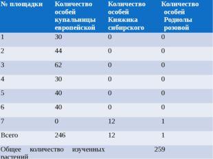 № площадки Количество особей купальницы европейской Количество особей Княжика