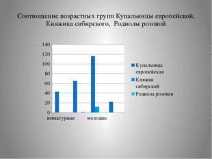 Соотношение возрастных групп Купальницы европейской, Княжика сибирского, Роди