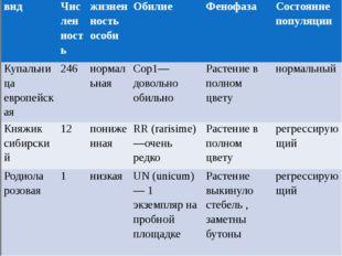 вид Численность жизненность особи Обилие Фенофаза Состояние популяции Купальн