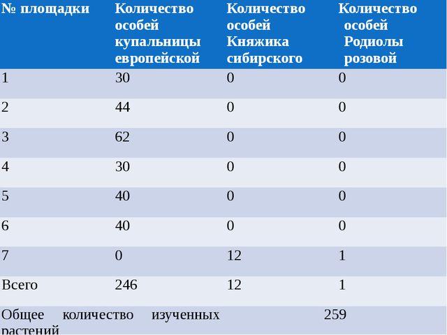 № площадки Количество особей купальницы европейской Количество особей Княжика...