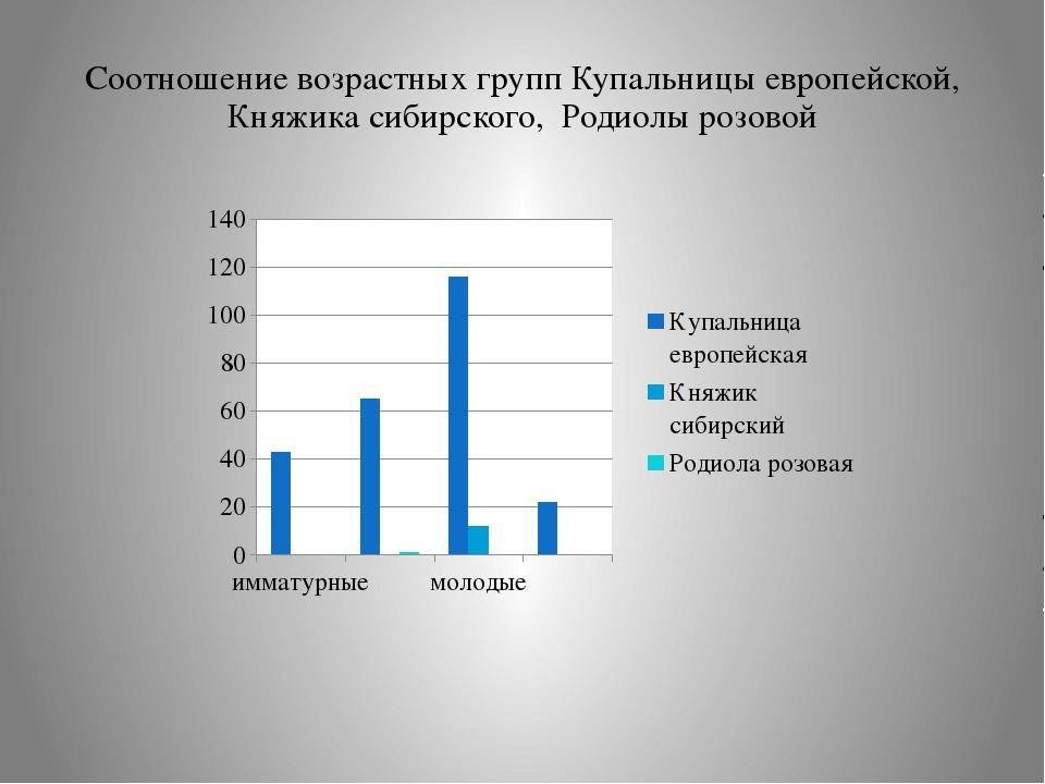 Соотношение возрастных групп Купальницы европейской, Княжика сибирского, Роди...