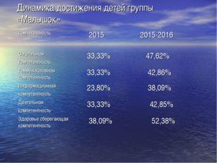 Динамика достижения детей группы «Малышок» компетентность 20152015-2016 Соц