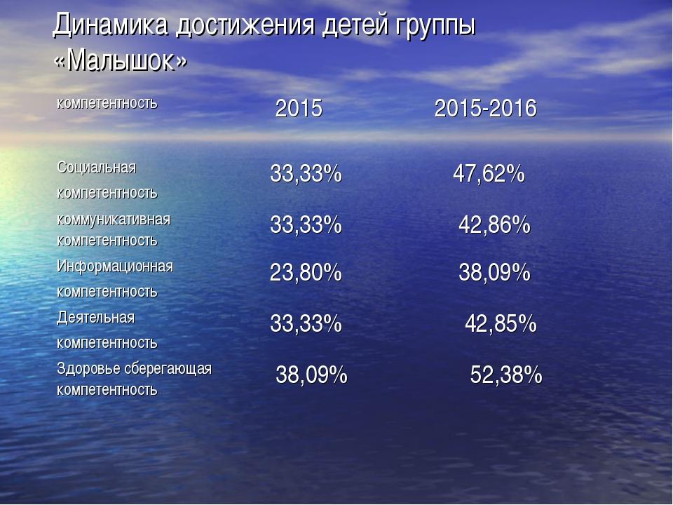 Динамика достижения детей группы «Малышок» компетентность 20152015-2016 Соц...