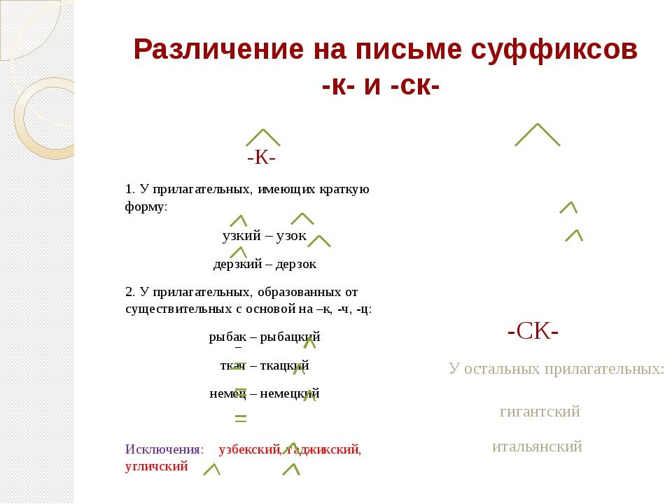 Различение на письме суффиксов -к- и -ск- -К- 1. У прилагательных, имеющих к...