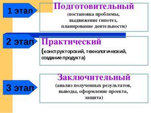 1 этап Подготовительный (постановка проблемы, выдвижение гипотез, планировани