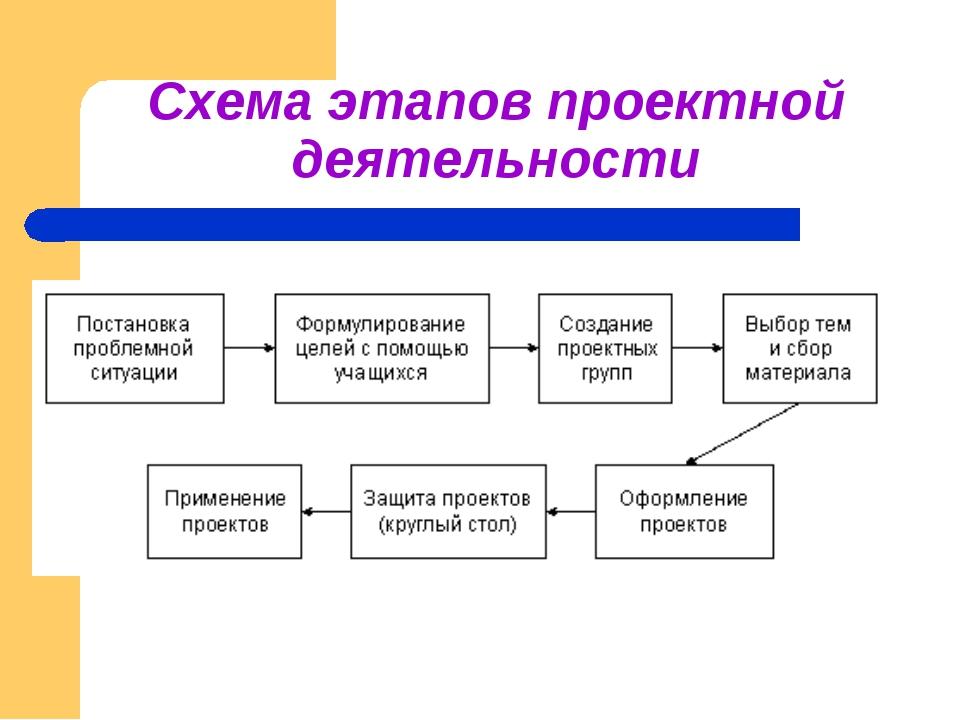 Схема этапов проектной деятельности