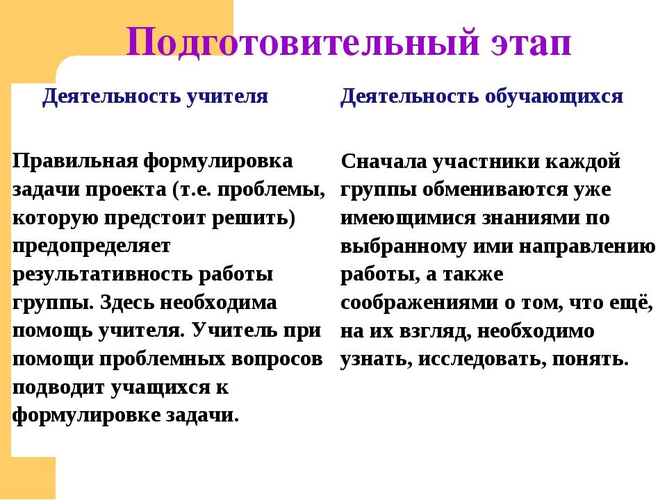 Подготовительный этап Деятельность учителя Деятельность обучающихся  Правил...