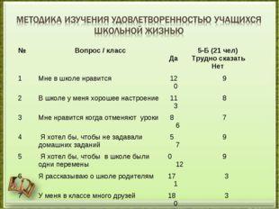 №Вопрос / класс5-Б (21 чел) Да Трудно сказать Нет 1Мне в школе нравится 1
