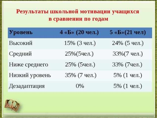 Результаты школьной мотивации учащихся в сравнении по годам Уровень4 «Б» (20...