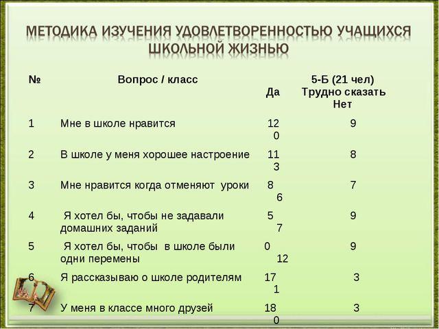 №Вопрос / класс5-Б (21 чел) Да Трудно сказать Нет 1Мне в школе нравится 1...