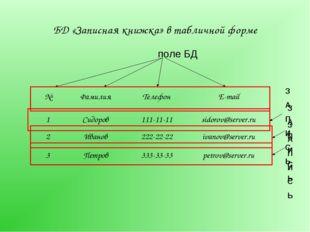 БД «Записная книжка» в табличной форме №ФамилияТелефонE-mail 1Cидоров111