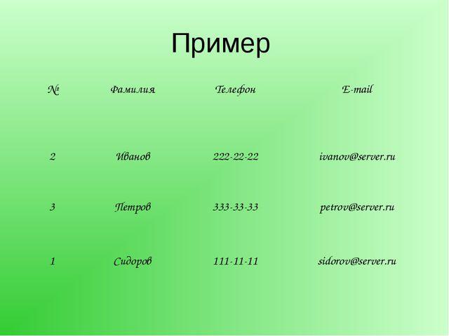 Пример №ФамилияТелефонE-mail 2Иванов 222-22-22 ivanov@server.ru 3 Петр...