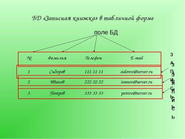 БД «Записная книжка» в табличной форме №ФамилияТелефонE-mail 1Cидоров111...