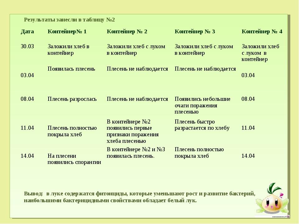 Результаты занесли в таблицу №2 Вывод: в луке содержатся фитонциды, которые...