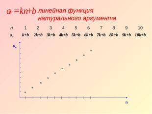 an n линейная функция натурального аргумента n12345678910 ank+b2k