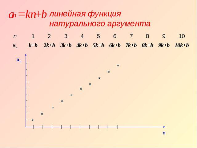 an n линейная функция натурального аргумента n12345678910 ank+b2k...