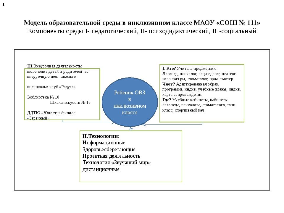 Модель образовательной среды в инклюзивном классе МАОУ «СОШ № 111» Компоненты...