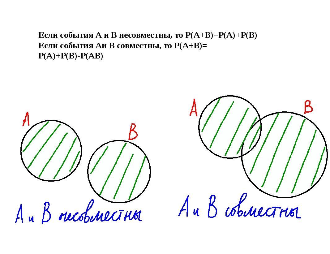 Если события А и В несовместны, то Р(А+В)=Р(А)+Р(В) Если события Аи В совмес...
