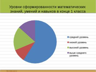 Уровни сформированности математических знаний, умений и навыков в конце 1 кла