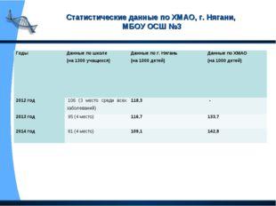 Статистические данные по ХМАО, г. Нягани, МБОУ ОСШ №3 Годы Данные по школе (