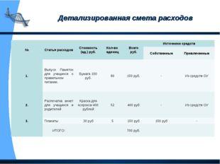 Детализированная смета расходов №Статья расходовСтоимость (ед.) руб.Кол-во