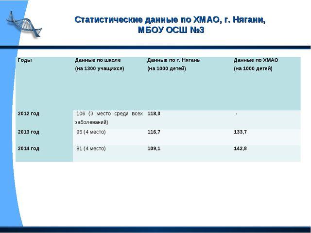 Статистические данные по ХМАО, г. Нягани, МБОУ ОСШ №3 Годы Данные по школе (...