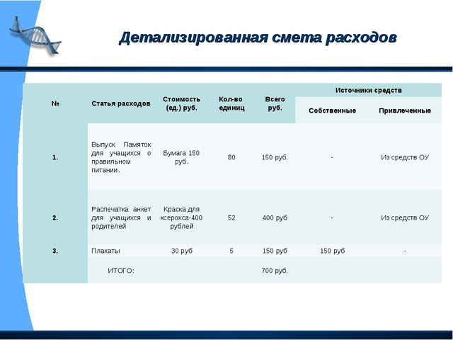 Детализированная смета расходов №Статья расходовСтоимость (ед.) руб.Кол-во...