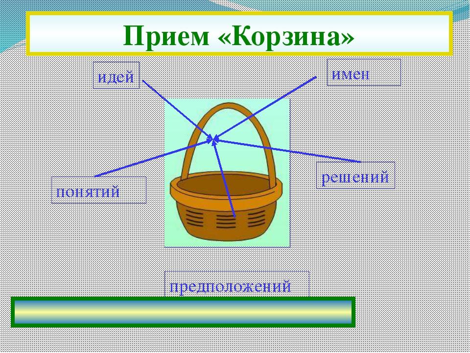 идей имен решений предположений понятий Прием «Корзина»