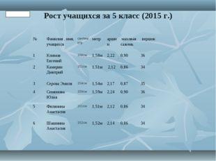 Рост учащихся за 5 класс (2015 г.) Таблица 3 №Фамилия , имя, учащихсясантим