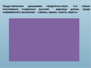 Представленная диаграмма свидетельствует, что самые популярные старинные русс