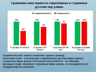 Сравнение популярности современных и старинных русских мер длины Сравнительн