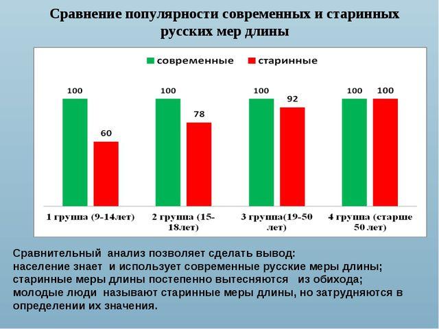 Сравнение популярности современных и старинных русских мер длины Сравнительн...