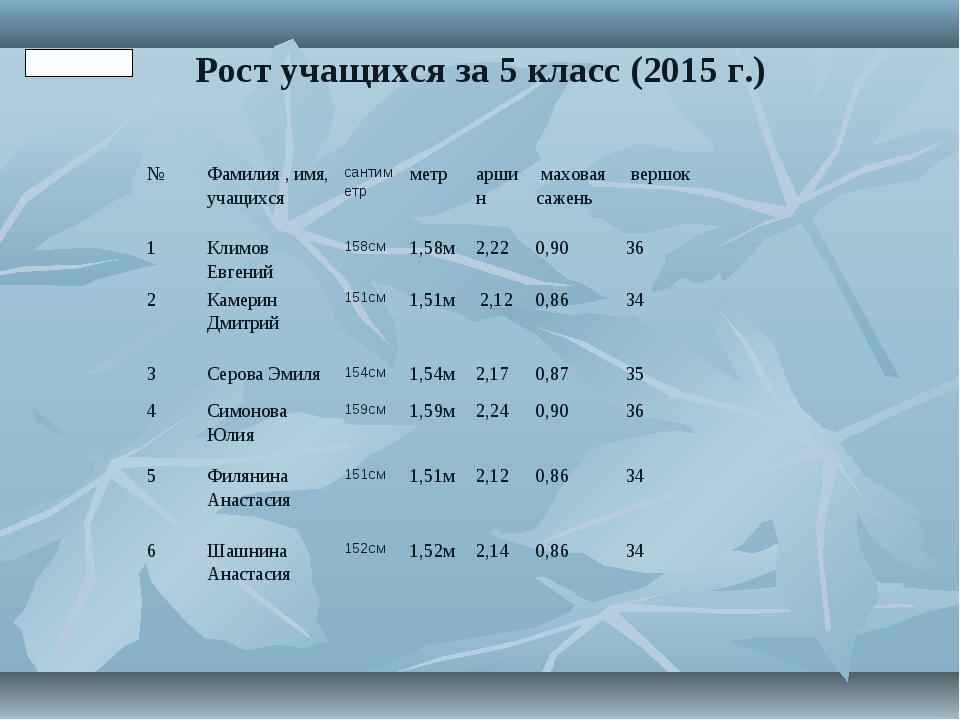 Рост учащихся за 5 класс (2015 г.) Таблица 3 №Фамилия , имя, учащихсясантим...