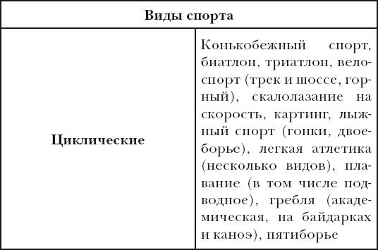 E:\картинки для методички\цикл.виды характеристика.jpg