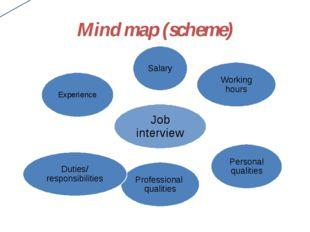 Mind map (scheme)