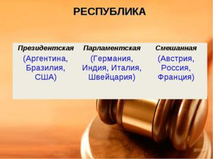 РЕСПУБЛИКА Президентская (Аргентина, Бразилия, США)Парламентская (Германия,