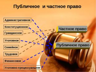 Публичное и частное право Административное Конституционное Гражданское Уголов